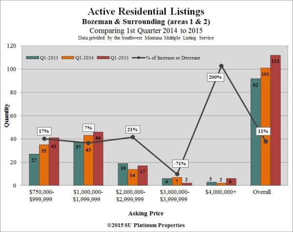 Q1-Res-Active-W | Bozeman Luxury Real Estate