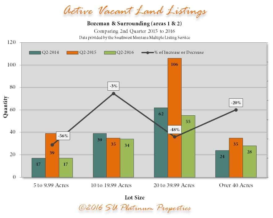 Q2 Active Land 2015 20166 | Bozeman Luxury Real Estate